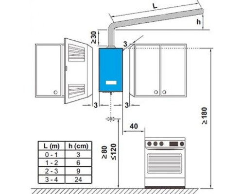Установка (Монтаж) газовой колонки